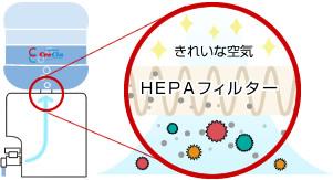 HEPAフィルター ゴミ・粉塵を徹底的に除去!